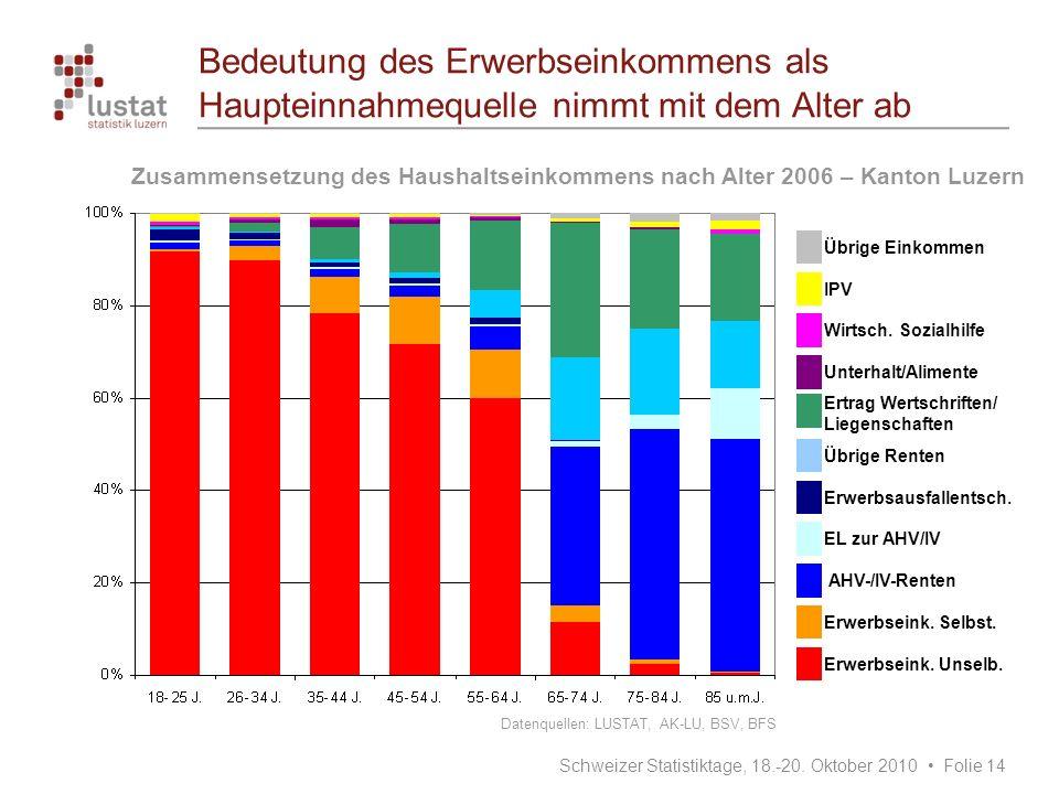 Bedeutung des Erwerbseinkommens als Haupteinnahmequelle nimmt mit dem Alter ab Zusammensetzung des Haushaltseinkommens nach Alter 2006 – Kanton Luzern