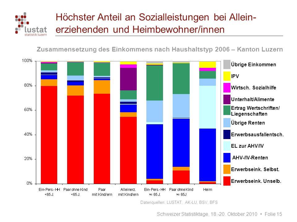 Höchster Anteil an Sozialleistungen bei Allein- erziehenden und Heimbewohner/innen Zusammensetzung des Einkommens nach Haushaltstyp 2006 – Kanton Luze