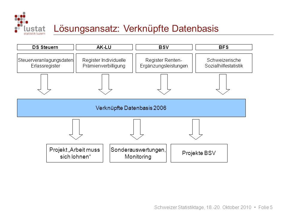 Registerdaten – die Vor- und Nachteile Vorteile Detaillierte Informationen vorhanden Daten innert nützlicher Frist verfügbar Keine Belastung der Erhebungsstellen Nachteile Administrativdaten sind keine statistischen Daten Teilweise unterschiedliche sachliche und zeitliche Abgrenzungen Inkonsistenzen zwischen den Datenquellen Unterschiedliche Zuständigkeiten (Datenherrschaft) >> Datenschutzverträge, Bearbeitungsreglemente Schweizer Statistiktage, 18.-20.