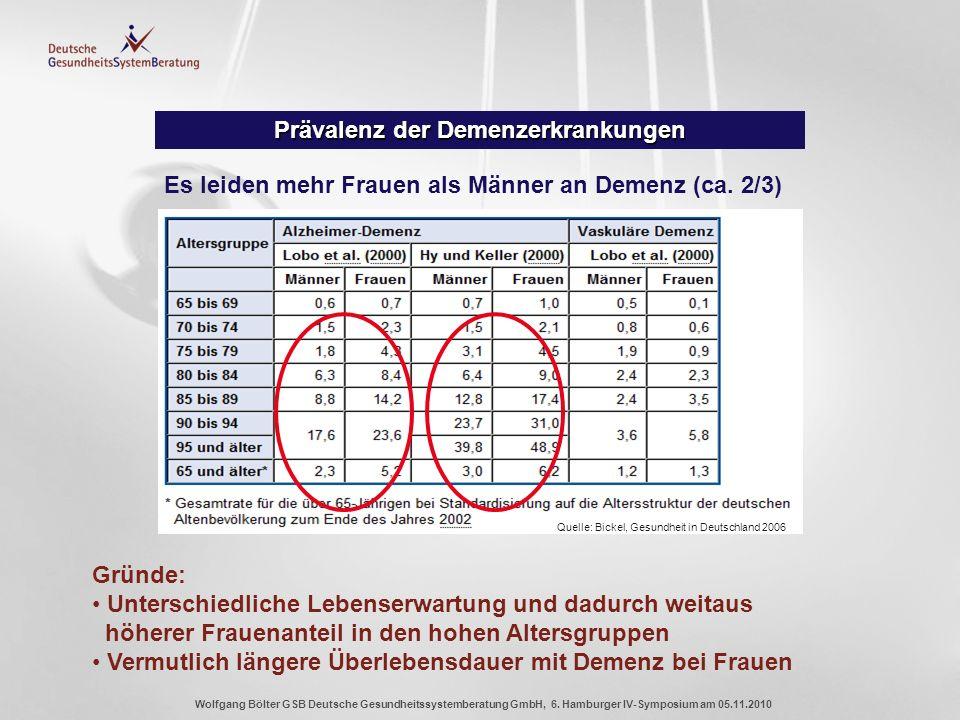 Wolfgang Bölter GSB Deutsche Gesundheitssystemberatung GmbH, 6. Hamburger IV-Symposium am 05.11.2010 Prävalenz der Demenzerkrankungen Es leiden mehr F