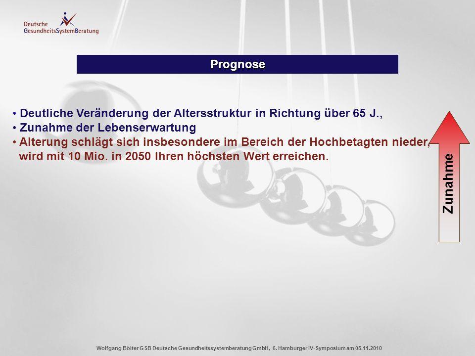 Wolfgang Bölter GSB Deutsche Gesundheitssystemberatung GmbH, 6. Hamburger IV-Symposium am 05.11.2010 Prognose Deutliche Veränderung der Altersstruktur