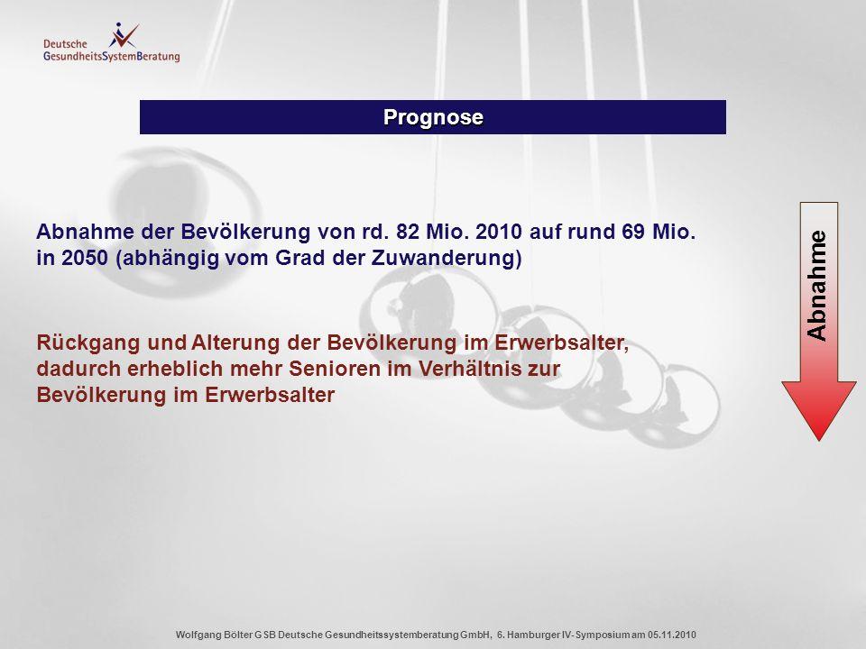 Wolfgang Bölter GSB Deutsche Gesundheitssystemberatung GmbH, 6. Hamburger IV-Symposium am 05.11.2010 Prognose Abnahme der Bevölkerung von rd. 82 Mio.