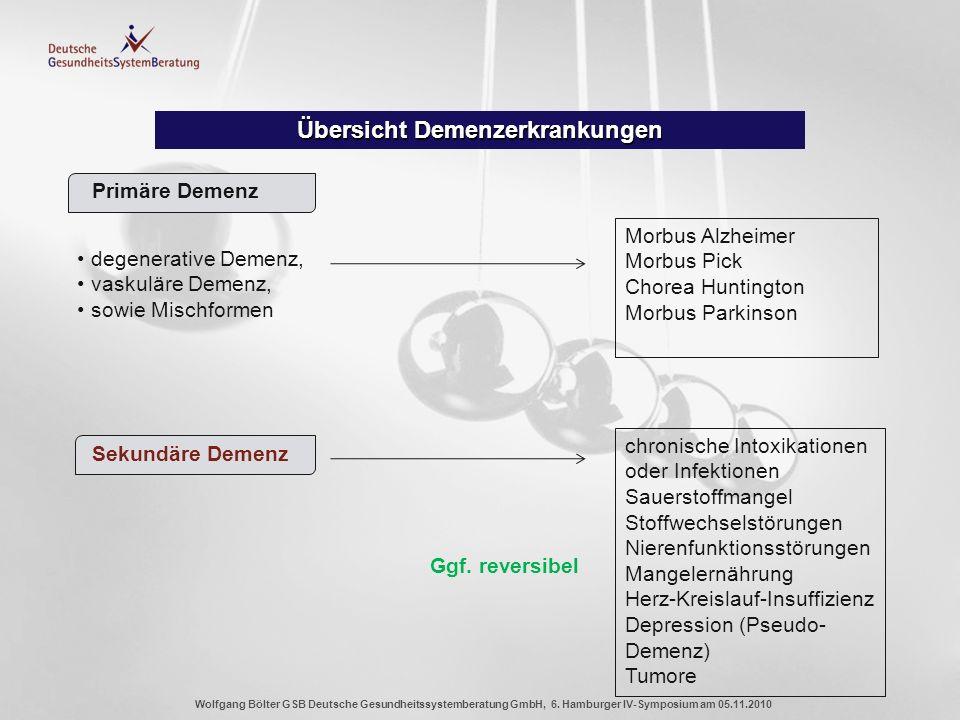 Wolfgang Bölter GSB Deutsche Gesundheitssystemberatung GmbH, 6. Hamburger IV-Symposium am 05.11.2010 Übersicht Demenzerkrankungen Primäre Demenz degen