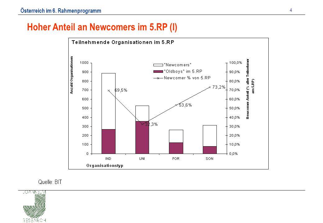 Österreich im 6. Rahmenprogramm 4 Hoher Anteil an Newcomers im 5.RP (I) Quelle: BIT