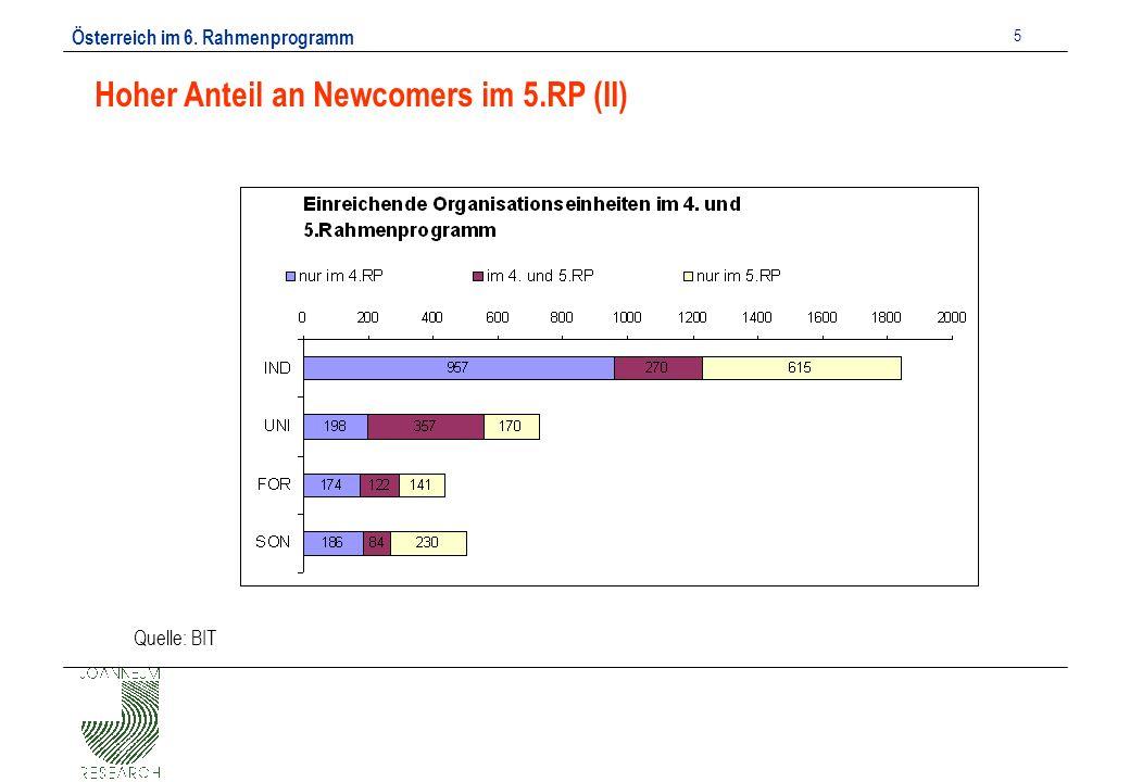 Österreich im 6. Rahmenprogramm 5 Hoher Anteil an Newcomers im 5.RP (II) Quelle: BIT