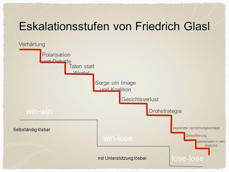 Eskalationsstufen von Friedrich Glasl Polarisation und Debatte Taten statt Worte! Sorge um Image und Koalition Drohstrategie begrenzte Vernichtungssch