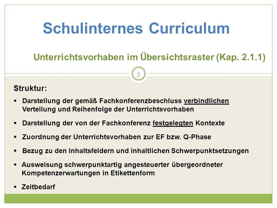 Schulinternes Curriculum Unterrichtsvorhaben sind fachlich fundiert und kontextbezogen, lebensweltbezogen, interessant, motivierend haben Anknüpfungspunkte im Schulprogramm können von beliebiger, aber vereinbarter Länge sein, haben den Anspruch, sämtliche im Kernlehrplan angeführten Kompetenzerwartungen (übergeordnete und konkretisierte) in zwei Stufen (EF und Q-Phase) abzudecken sind themen-/kontextbezogen: Inhalt plus didaktische Leitfrage Z.