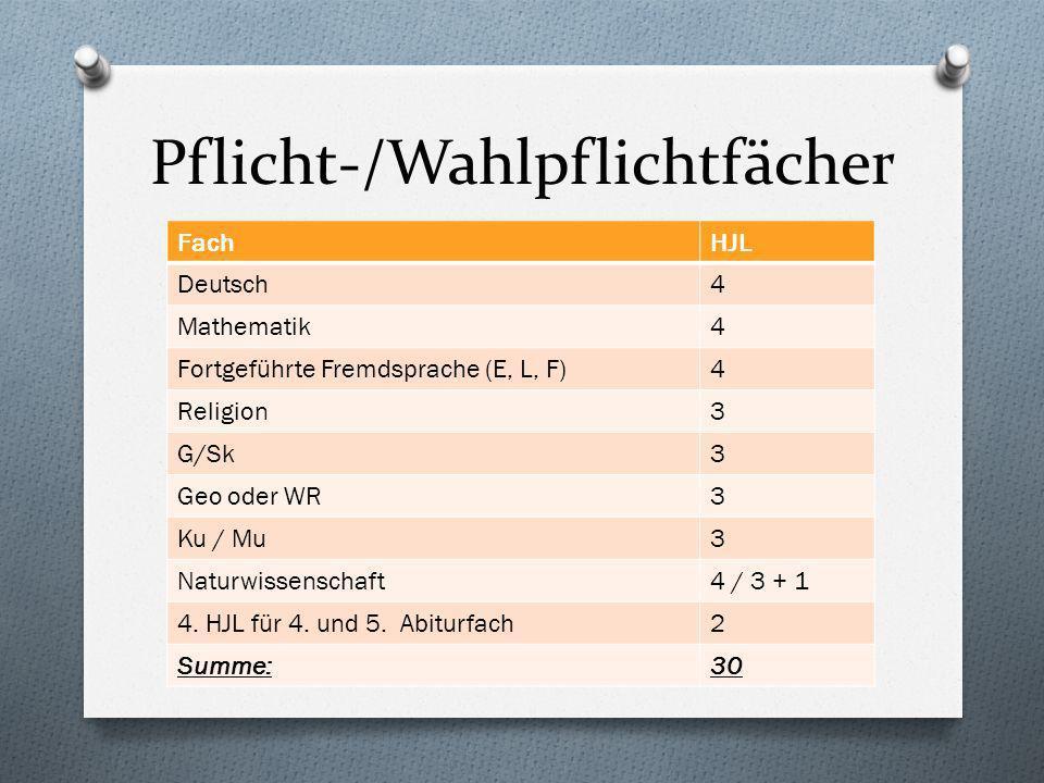 Pflicht-/Wahlpflichtfächer FachHJL Deutsch4 Mathematik4 Fortgeführte Fremdsprache (E, L, F)4 Religion3 G/Sk3 Geo oder WR3 Ku / Mu3 Naturwissenschaft4 / 3 + 1 4.