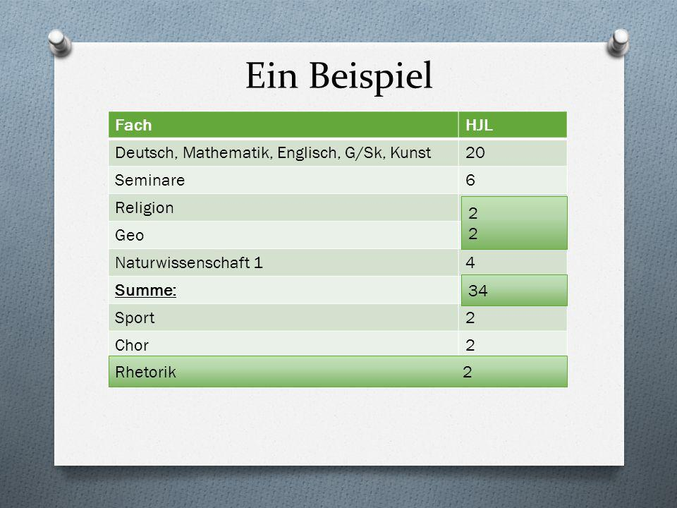 Ein Beispiel FachHJL Deutsch, Mathematik, Englisch, G/Sk, Kunst20 Seminare6 Religion3 Geo3 Naturwissenschaft 14 Summe:36 Sport2 Chor2 2222 34 Rhetorik 2