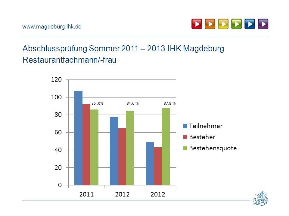 www.magdeburg.ihk.de Abschlussprüfung Sommer 2011 – 2013 IHK Magdeburg Restaurantfachmann/-frau 86,0% 84,6 % 87,8 %