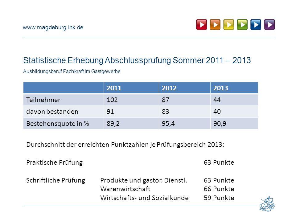 www.magdeburg.ihk.de Statistische Erhebung Abschlussprüfung Sommer 2011 – 2013 Ausbildungsberuf Fachkraft im Gastgewerbe 201120122013 Teilnehmer102874
