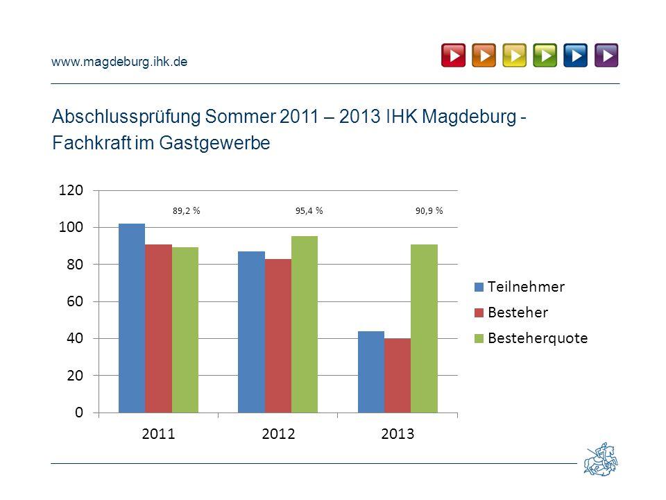 www.magdeburg.ihk.de Abschlussprüfung Sommer 2011 – 2013 IHK Magdeburg - Fachkraft im Gastgewerbe 89,2 % 95,4 % 90,9 %