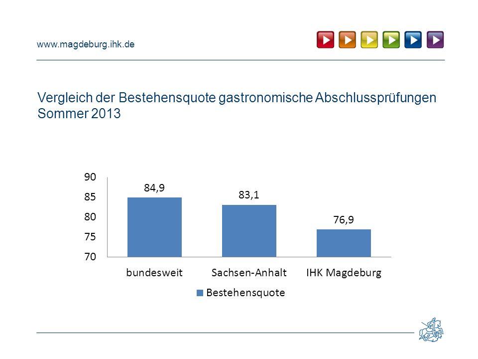 www.magdeburg.ihk.de Vergleich der Bestehensquote gastronomische Abschlussprüfungen Sommer 2013