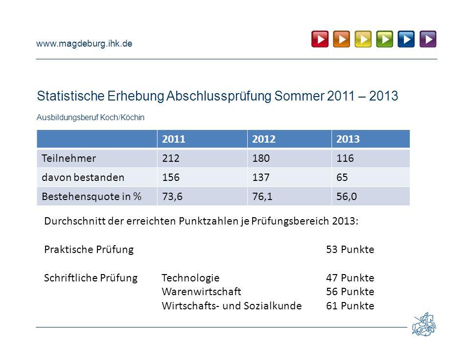 www.magdeburg.ihk.de Statistische Erhebung Abschlussprüfung Sommer 2011 – 2013 Ausbildungsberuf Koch/Köchin 201120122013 Teilnehmer212180116 davon bes