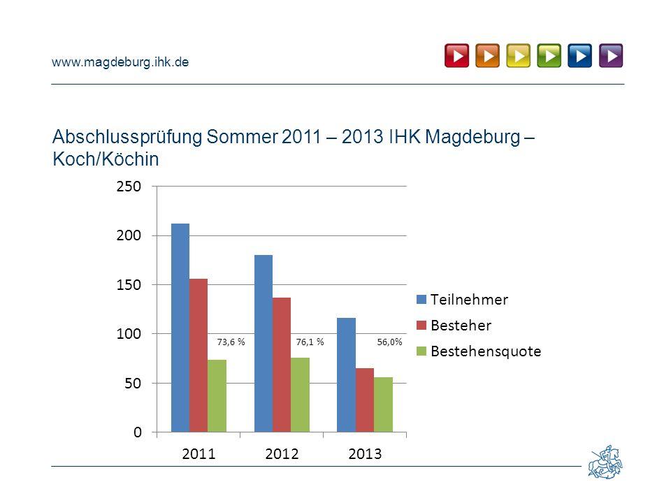 www.magdeburg.ihk.de Abschlussprüfung Sommer 2011 – 2013 IHK Magdeburg – Koch/Köchin