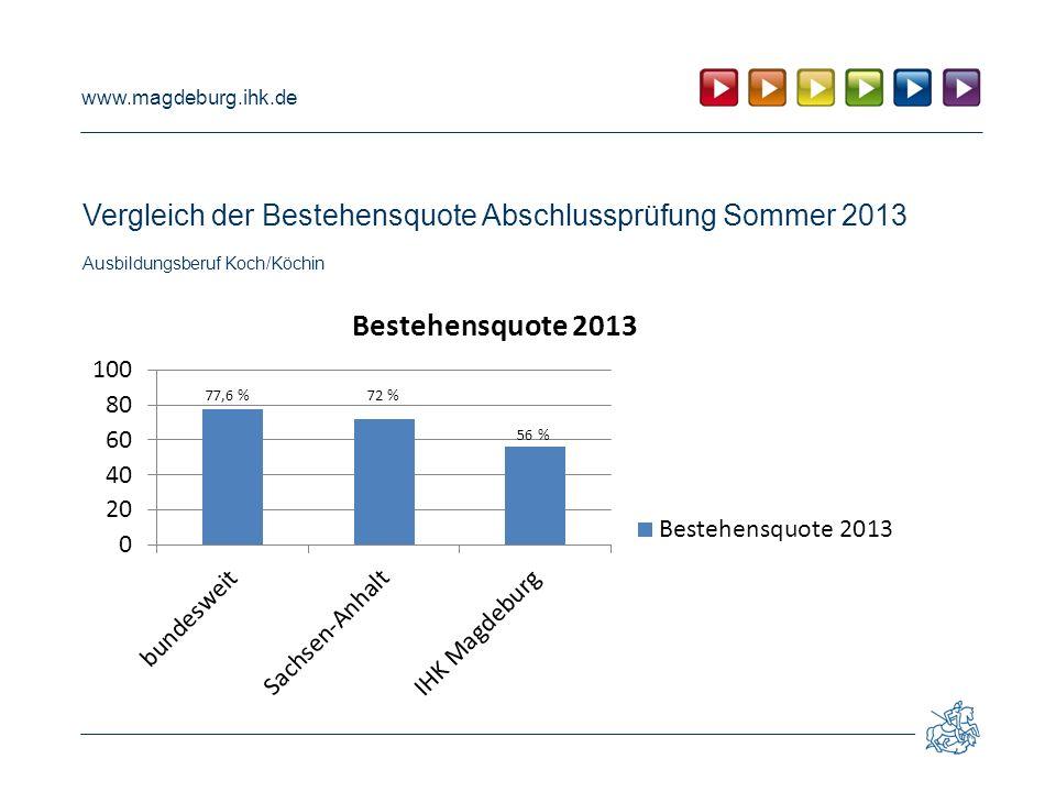 www.magdeburg.ihk.de Vergleich der Bestehensquote Abschlussprüfung Sommer 2013 Ausbildungsberuf Koch/Köchin