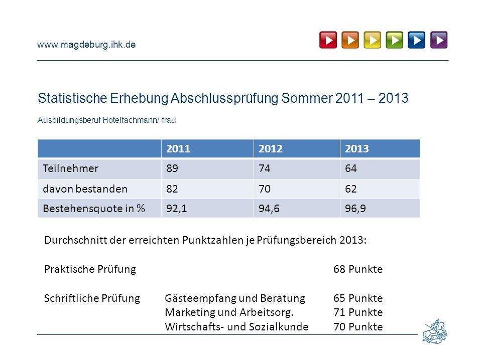 www.magdeburg.ihk.de Statistische Erhebung Abschlussprüfung Sommer 2011 – 2013 Ausbildungsberuf Hotelfachmann/-frau 201120122013 Teilnehmer897464 davo