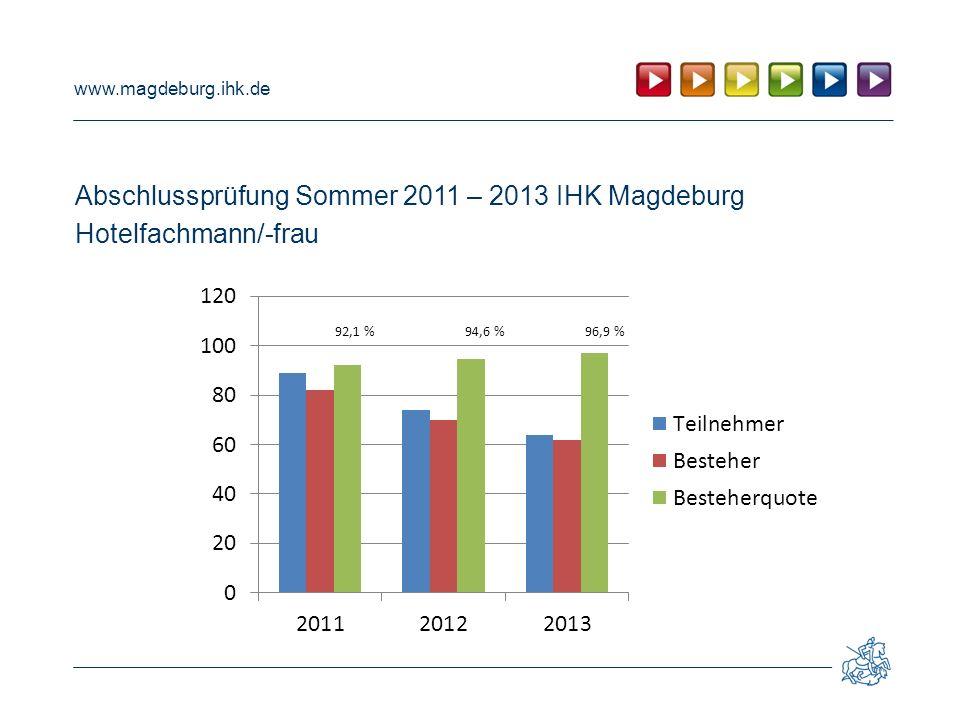 www.magdeburg.ihk.de Abschlussprüfung Sommer 2011 – 2013 IHK Magdeburg Hotelfachmann/-frau 92,1 % 94,6 % 96,9 %