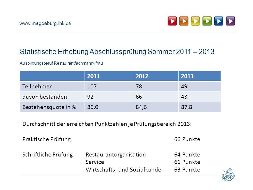 www.magdeburg.ihk.de Statistische Erhebung Abschlussprüfung Sommer 2011 – 2013 Ausbildungsberuf Restaurantfachmann/-frau 201120122013 Teilnehmer107784
