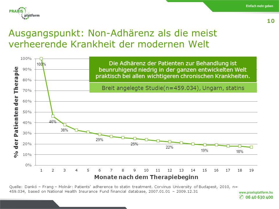 Ausgangspunkt: Non-Adhärenz als die meist verheerende Krankheit der modernen Welt Quelle: Dankó – Frang – Molnár: Patients adherence to statin treatme