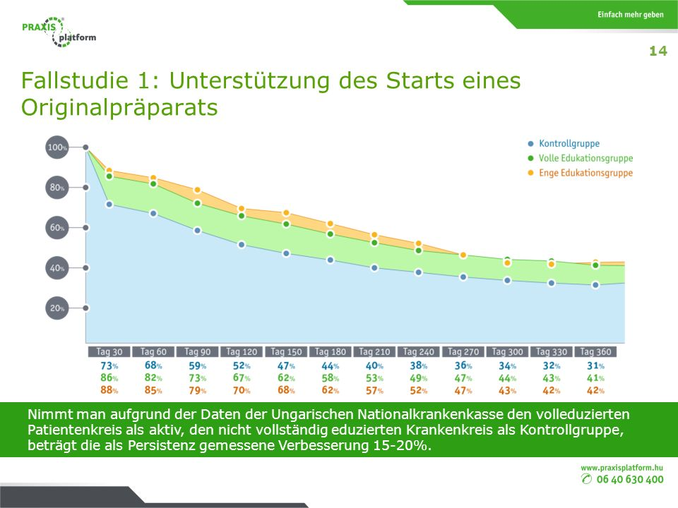 Fallstudie 1: Unterstützung des Starts eines Originalpräparats Nimmt man aufgrund der Daten der Ungarischen Nationalkrankenkasse den volleduzierten Pa