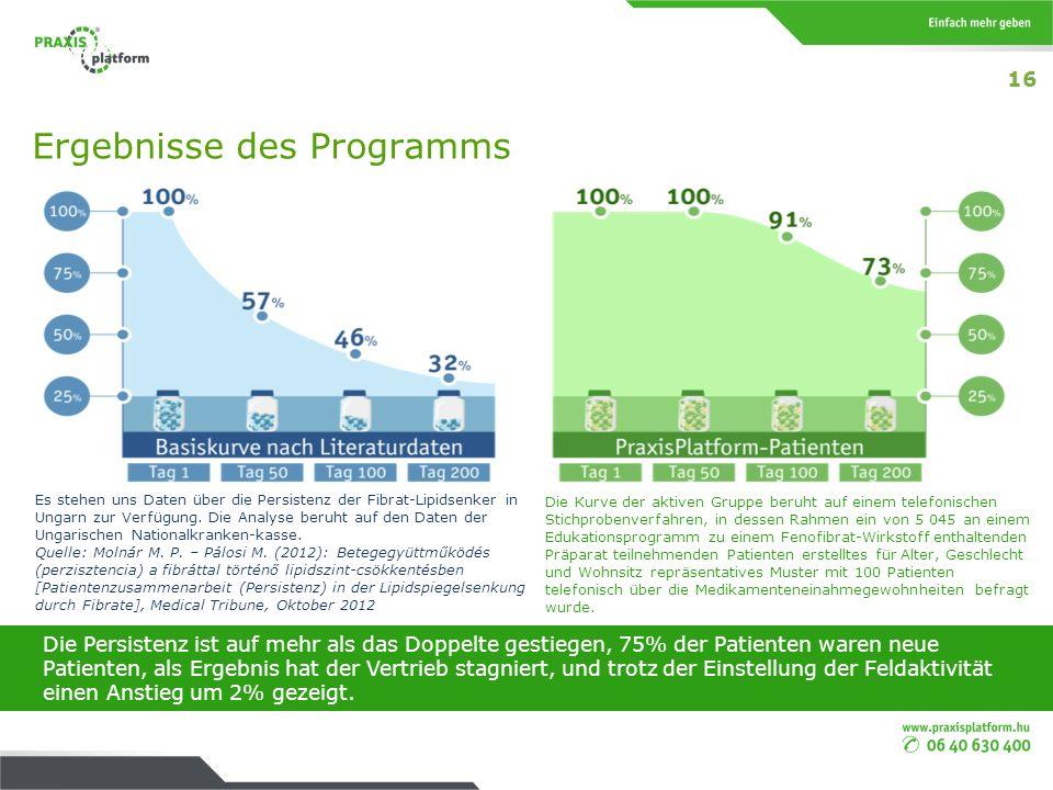 Ergebnisse des Programms Es stehen uns Daten über die Persistenz der Fibrat-Lipidsenker in Ungarn zur Verfügung. Die Analyse beruht auf den Daten der