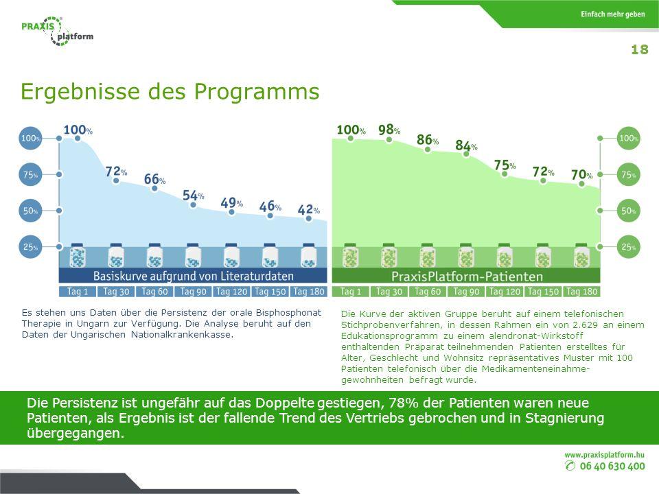 Ergebnisse des Programms Die Persistenz ist ungefähr auf das Doppelte gestiegen, 78% der Patienten waren neue Patienten, als Ergebnis ist der fallende