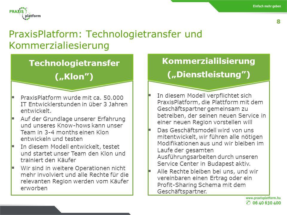 PraxisPlatform: Technologietransfer und Kommerzialiesierung Vermarktung (Dienstleistung) Technologietransfer (Klon) PraxisPlatform wurde mit ca. 50.00