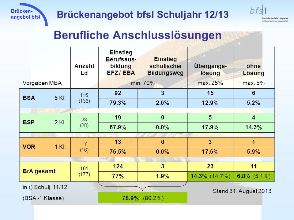 Brücken- angebot bfsl Berufliche Anschlusslösungen Brückenangebot bfsl Schuljahr 12/13 Anzahl Ld Einstieg Berufsaus- bildung EFZ / EBA Einstieg schuli