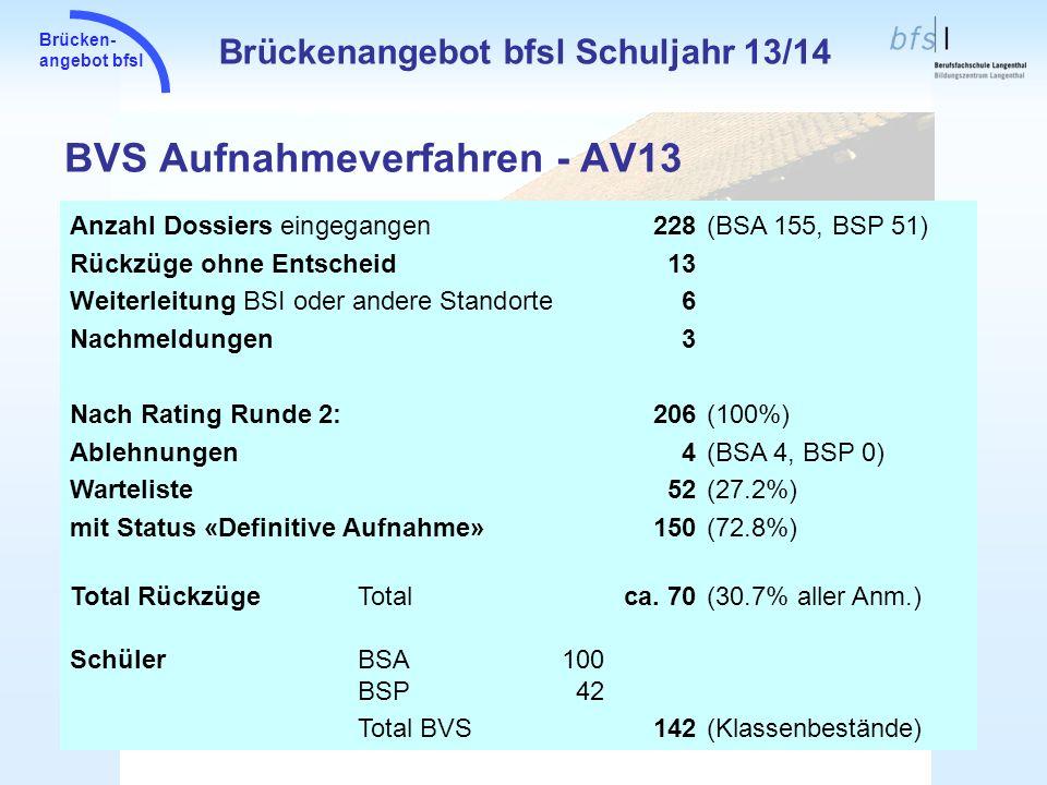 Brücken- angebot bfsl BVS Aufnahmeverfahren - AV13 Brückenangebot bfsl Schuljahr 13/14 Anzahl Dossiers eingegangen228(BSA 155, BSP 51) Rückzüge ohne E