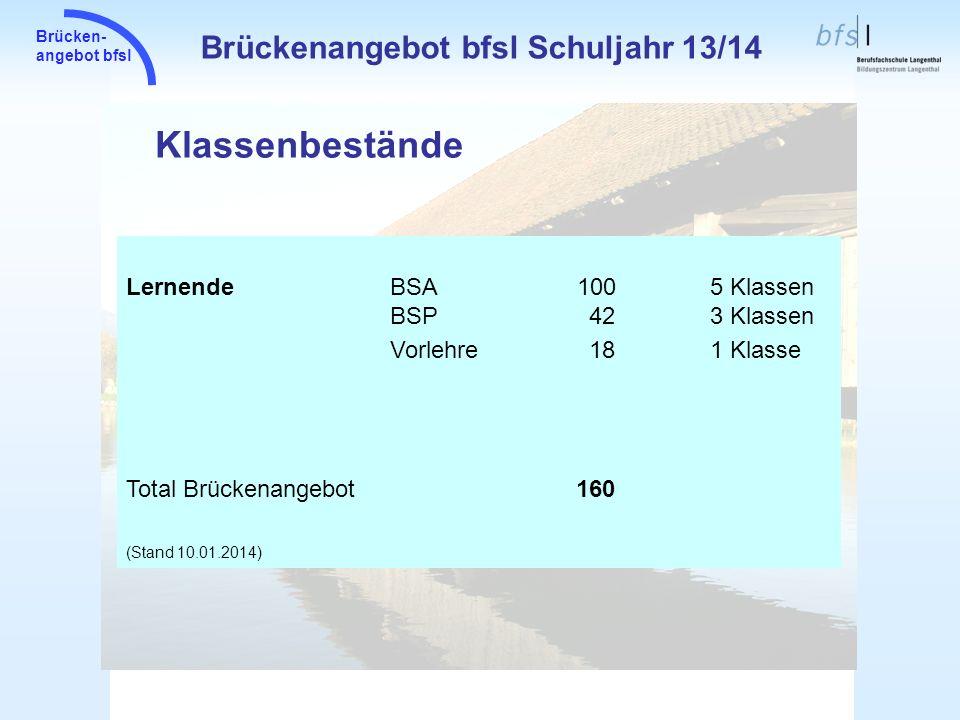Brücken- angebot bfsl Klassenbestände Brückenangebot bfsl Schuljahr 13/14 LernendeBSA 100 5 Klassen BSP423 Klassen Vorlehre181 Klasse Total Brückenang