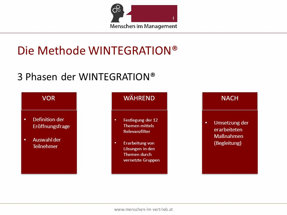 Die Methode WINTEGRATION® 3 Phasen der WINTEGRATION® Definition der Eröffnungsfrage Auswahl der Teilnehmer Definition der Eröffnungsfrage Auswahl der