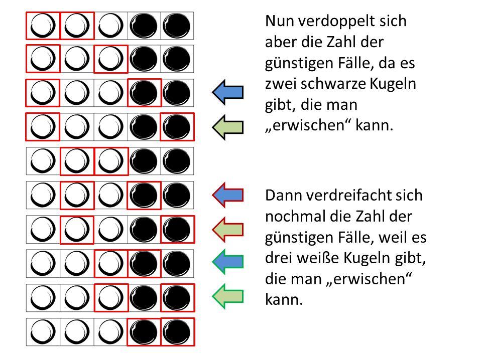 Nun verdoppelt sich aber die Zahl der günstigen Fälle, da es zwei schwarze Kugeln gibt, die man erwischen kann. Dann verdreifacht sich nochmal die Zah