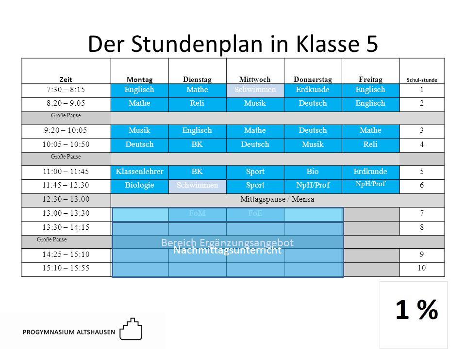 Der Stundenplan in Klasse 5 12 ZeitMontag DienstagMittwochDonnerstagFreitag Schul-stunde 7:30 – 8:15EnglischMatheSchwimmenErdkundeEnglisch1 8:20 – 9:05MatheReliMusikDeutschEnglisch2 Große Pause 9:20 – 10:05MusikEnglischMatheDeutschMathe3 10:05 – 10:50DeutschBKDeutschMusikReli4 Große Pause 11:00 – 11:45KlassenlehrerBKSportBioErdkunde5 11:45 – 12:30BiologieSchwimmenSportNpH/Prof 6 12:30 – 13:00Mittagspause / Mensa 13:00 – 13:30FöMFöE7 13:30 – 14:15,8 Große Pause 14:25 – 15:109 15:10 – 15:5510 Bereich Ergänzungsangebot Nachmittagsunterricht