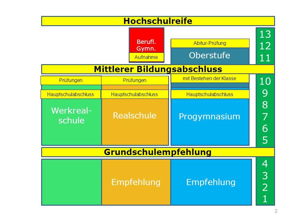 2 Grundschule 13 12 11 10 9 8 7 6 5 4 3 2 1 Progymnasium Realschule Werkreal- schule Grundschulempfehlung Oberstufe Berufl.