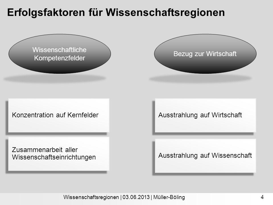 Erfolgsfaktoren für Wissenschaftsregionen Wissenschaftsregionen | 03.06.2013 | Müller-Böling Wissenschaftliche Kompetenzfelder Bezug zur Wirtschaft 4