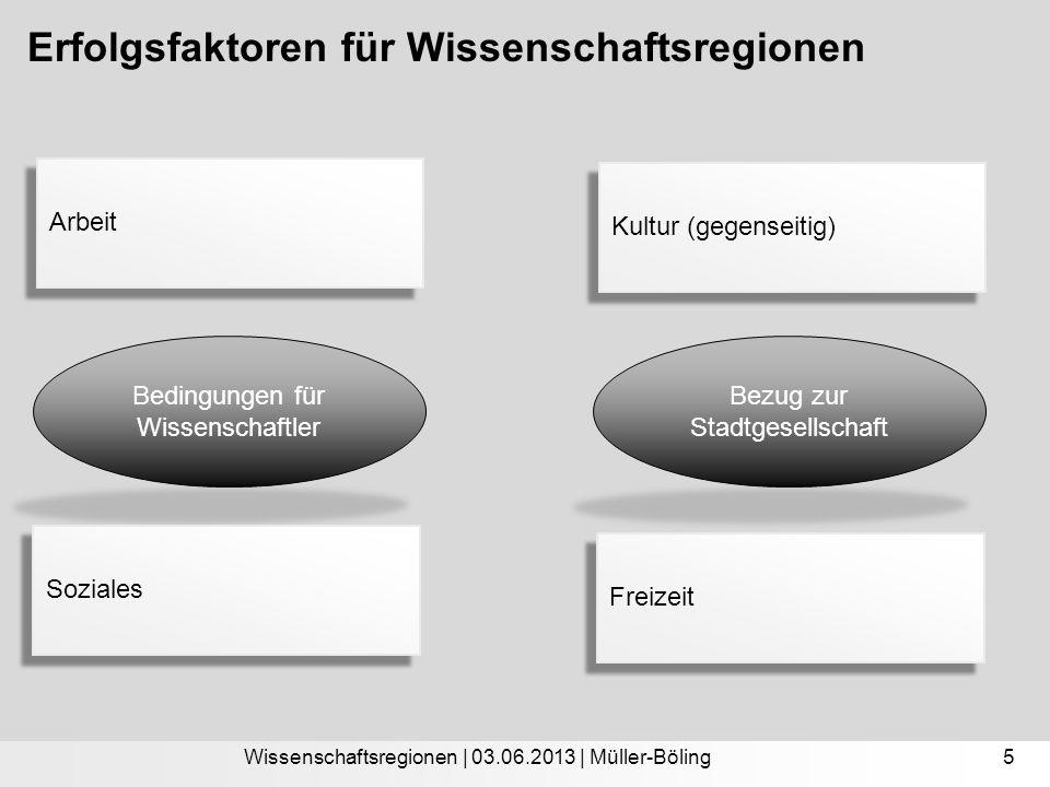 Erfolgsfaktoren für Wissenschaftsregionen Wissenschaftsregionen | 03.06.2013 | Müller-Böling Bedingungen für Wissenschaftler Bezug zur Stadtgesellschaft 5 Arbeit Soziales Kultur (gegenseitig) Freizeit