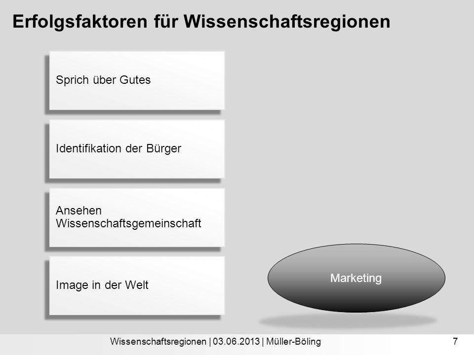 Erfolgsfaktoren für Wissenschaftsregionen Wissenschaftsregionen | 03.06.2013 | Müller-Böling Marketing 7 Sprich über Gutes Identifikation der Bürger A