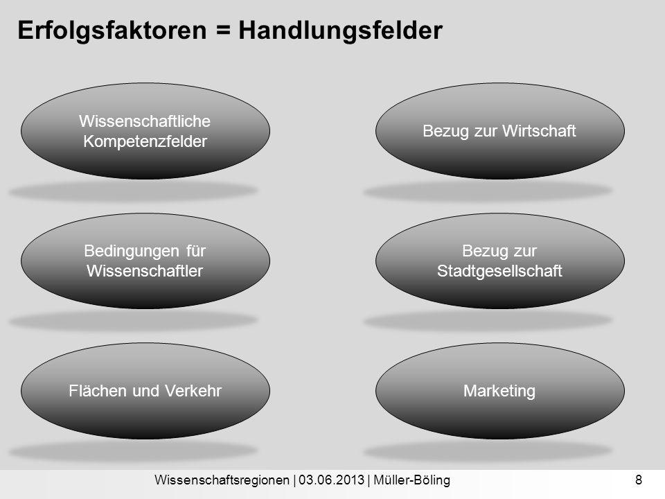 Erfolgsfaktoren = Handlungsfelder Wissenschaftsregionen | 03.06.2013 | Müller-Böling Wissenschaftliche Kompetenzfelder Flächen und Verkehr Bedingungen
