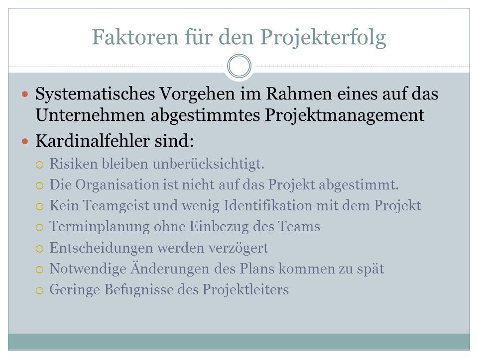 Faktoren für den Projekterfolg Systematisches Vorgehen im Rahmen eines auf das Unternehmen abgestimmtes Projektmanagement Kardinalfehler sind: Risiken
