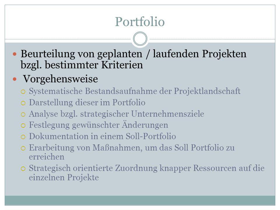 Portfolio Beurteilung von geplanten / laufenden Projekten bzgl. bestimmter Kriterien Vorgehensweise Systematische Bestandsaufnahme der Projektlandscha