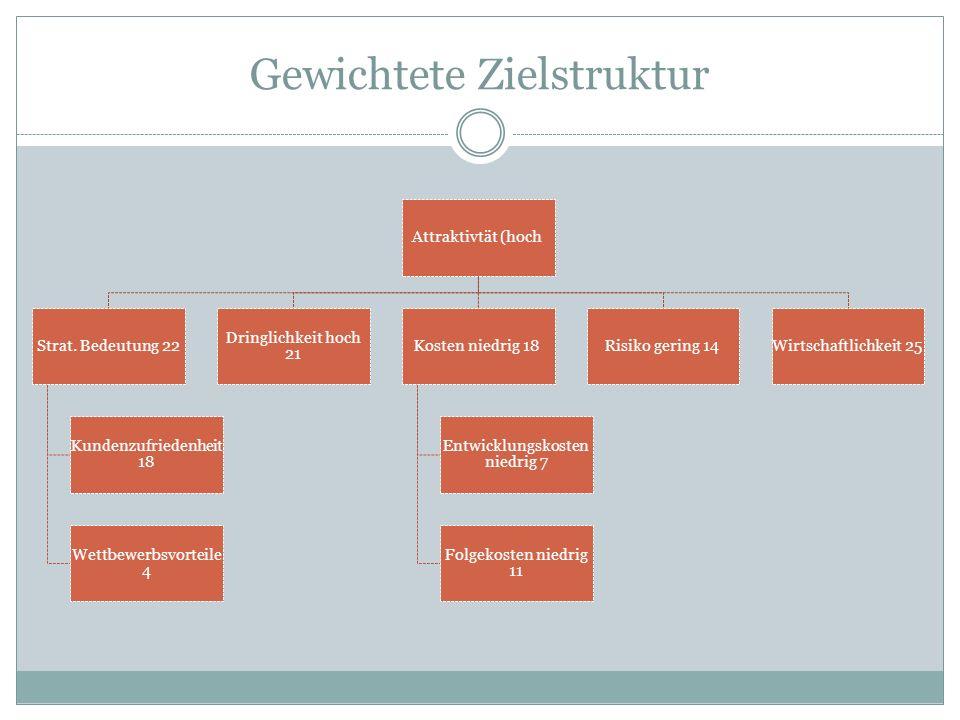 Gewichtete Zielstruktur Attraktivtät (hoch Strat. Bedeutung 22 Kundenzufriedenheit 18 Wettbewerbsvorteile 4 Dringlichkeit hoch 21 Kosten niedrig 18 En