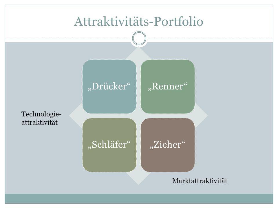 Attraktivitäts-Portfolio DrückerRennerSchläferZieher Technologie- attraktivität Marktattraktivität