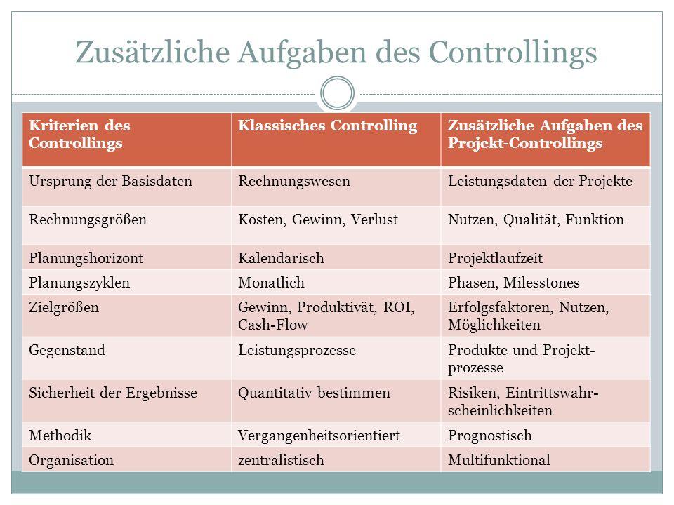 Zusätzliche Aufgaben des Controllings Kriterien des Controllings Klassisches ControllingZusätzliche Aufgaben des Projekt-Controllings Ursprung der Bas