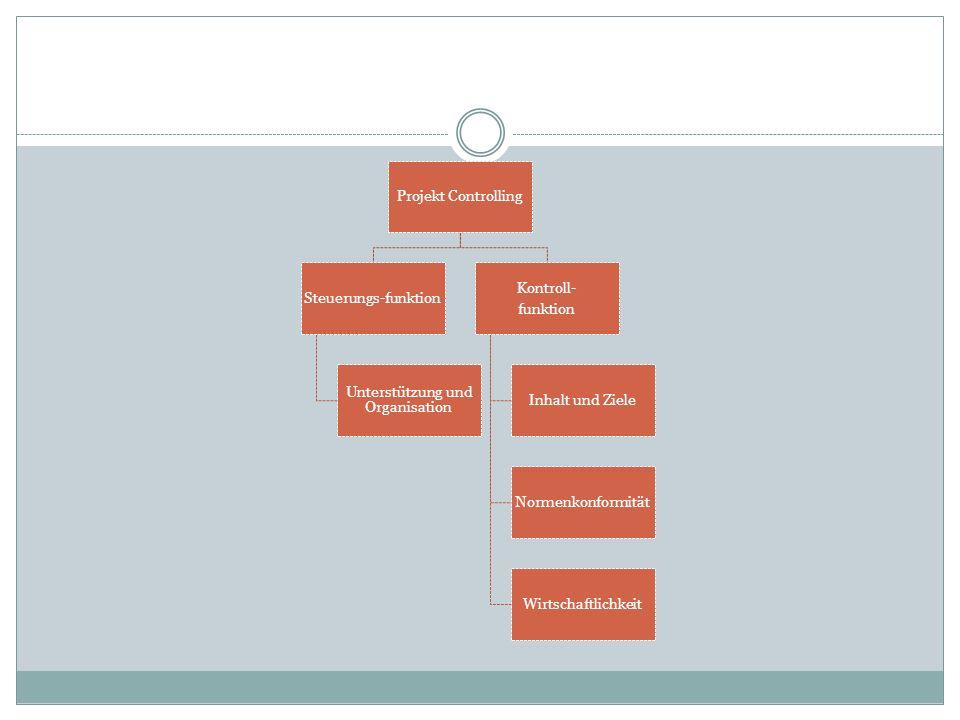 Projekt Controlling Steuerungs-funktion Unterstützung und Organisation Kontroll- funktion Inhalt und Ziele Normenkonformität Wirtschaftlichkeit