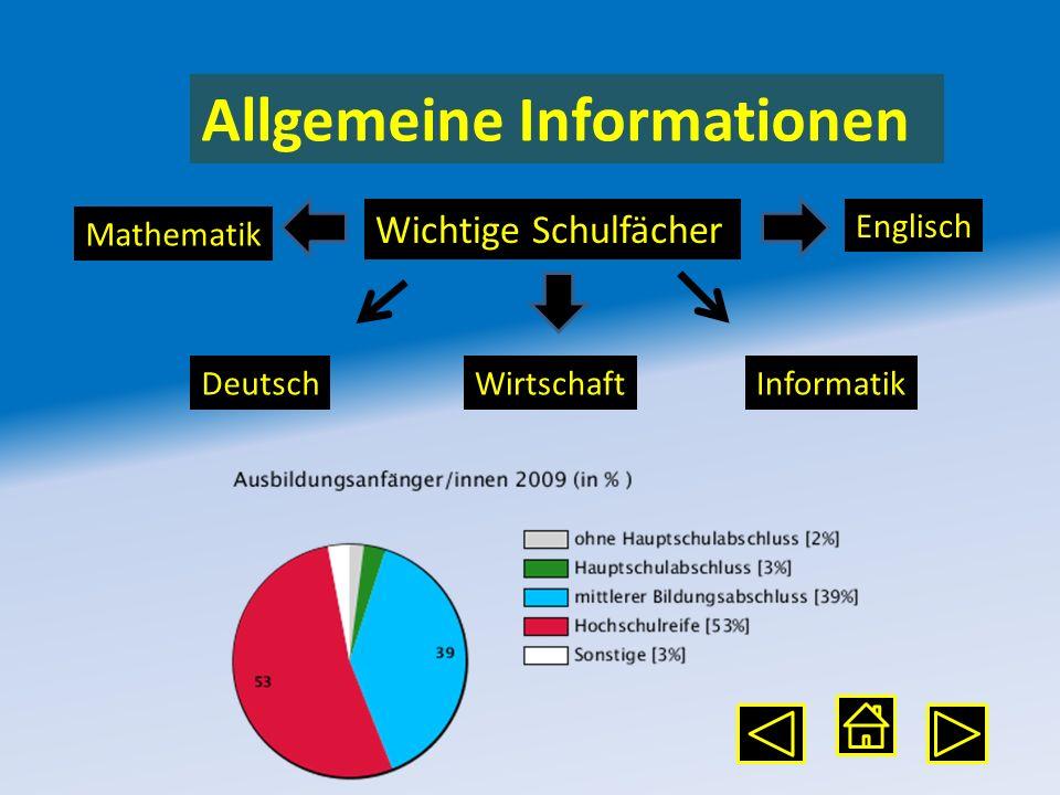 Allgemeine Informationen Mathematik DeutschWirtschaft Englisch Informatik Wichtige Schulfächer
