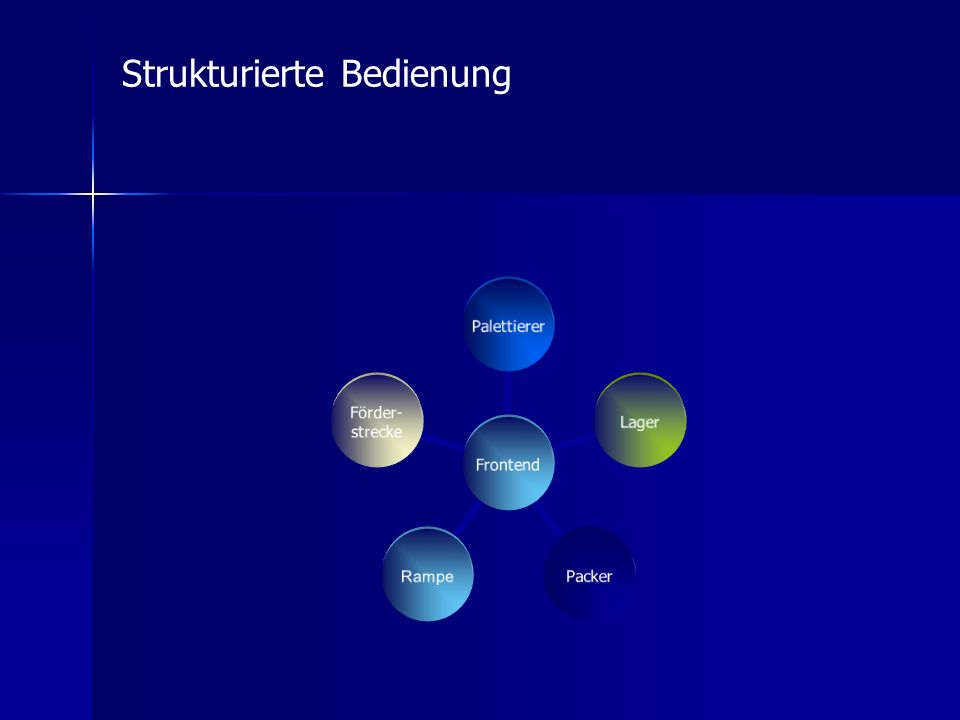 Frontend PalettiererLagerPacker Rampe Förder- strecke Strukturierte Bedienung