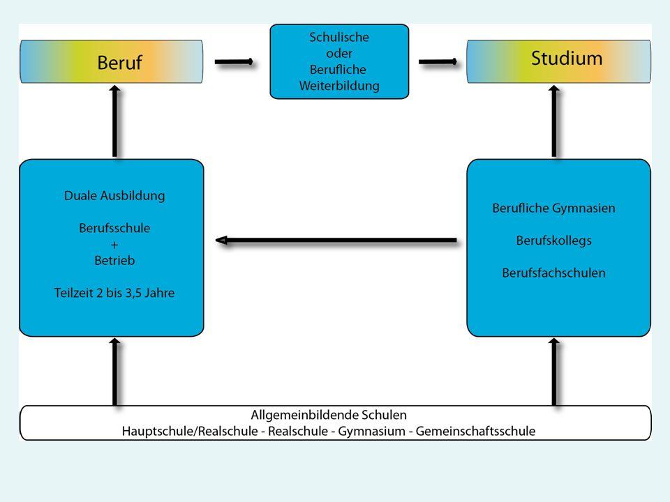 Abitur Berufliche Gymnasien Fachhochschulreife Berufskollegs Berufskolleg Produktdesign Allgemeine Fächer: DTS, ENG, WiSo, Rel/Eth Fachtheorie: MAT, Präsentation, Gestaltung, Technologie, BWL, Projektarbeit Fachpraxis: Metall-, Kunststoff- und Holzbearbeitung; Modellbau, CAD Grafikdesign, Webdesign, Animation