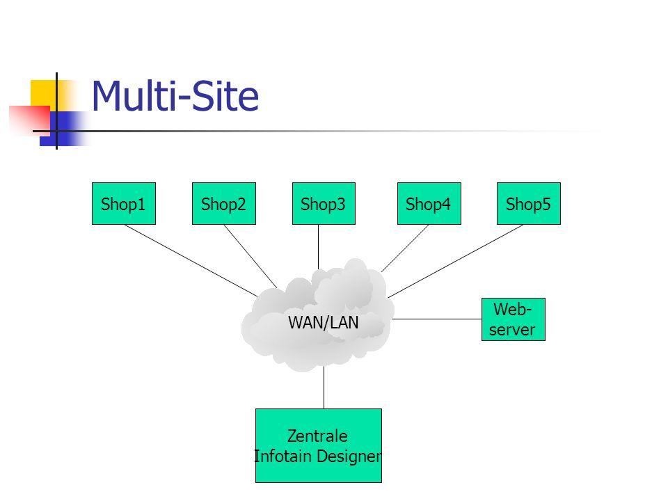 Multi-Site Zentrale Infotain Designer Shop1Shop2Shop3Shop4Shop5 WAN/LAN Web- server