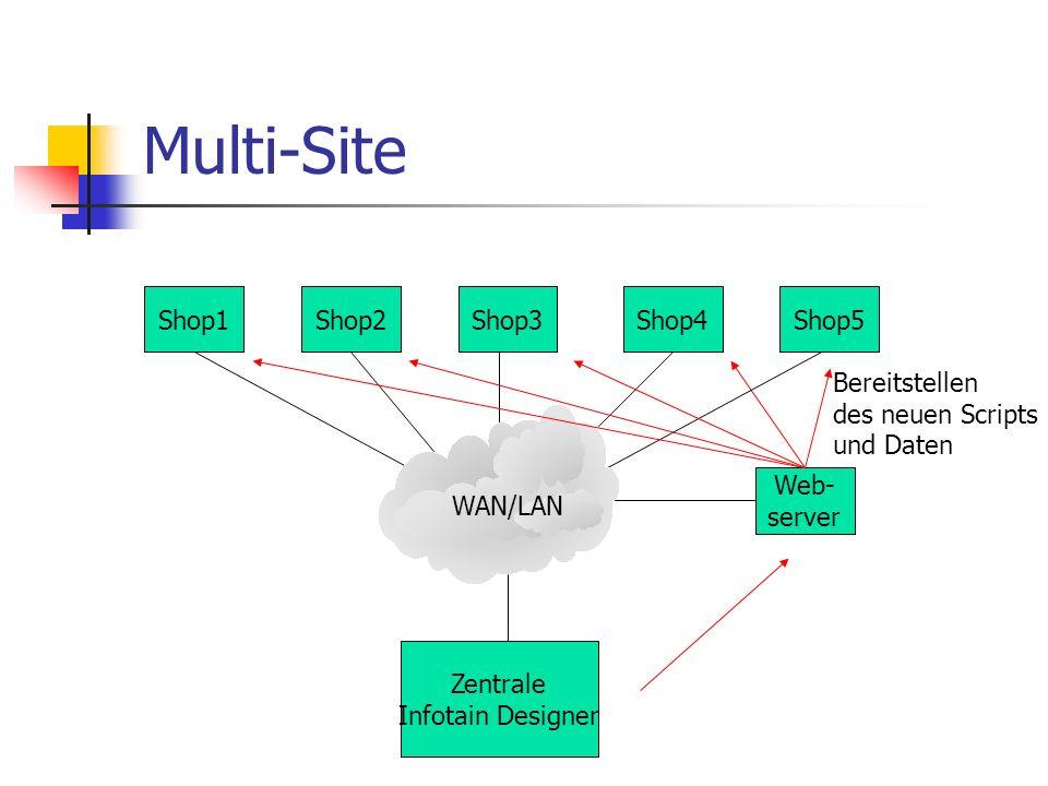 Multi-Site Zentrale Infotain Designer Shop1Shop2Shop3Shop4Shop5 WAN/LAN Web- server Bereitstellen des neuen Scripts und Daten